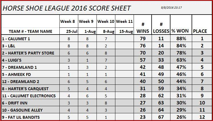 Copper Country Horseshoe League Standings 2016-08-09